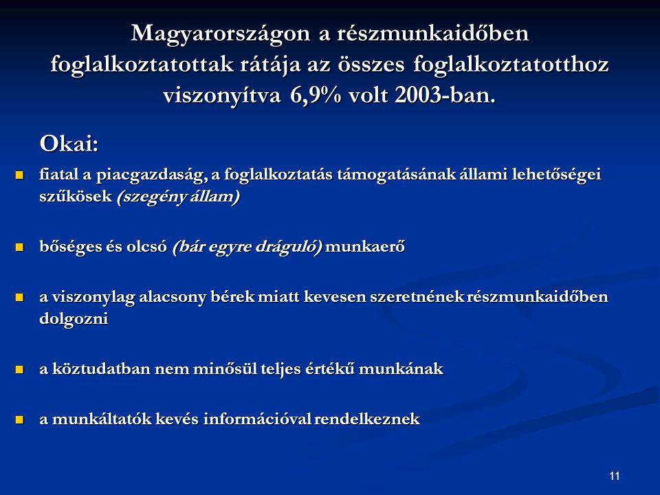 11 Magyarországon a részmunkaidőben foglalkoztatottak rátája az összes foglalkoztatotthoz viszonyítva 6,9% volt 2003-ban.