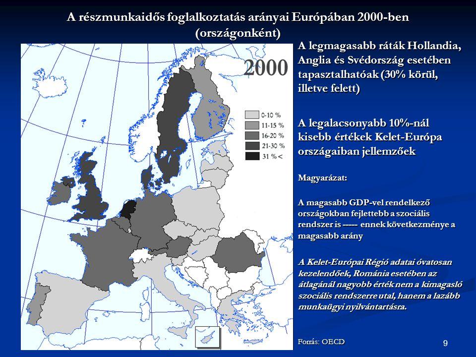9 A legmagasabb ráták Hollandia, Anglia és Svédország esetében tapasztalhatóak (30% körül, illetve felett) A legalacsonyabb 10%-nál kisebb értékek Kelet-Európa országaiban jellemzőek Magyarázat: A magasabb GDP-vel rendelkező országokban fejlettebb a szociális rendszer is ----- ennek következménye a magasabb arány A Kelet-Európai Régió adatai óvatosan kezelendőek, Románia esetében az átlagánál nagyobb érték nem a kimagasló szociális rendszerre utal, hanem a lazább munkaügyi nyilvántartásra.