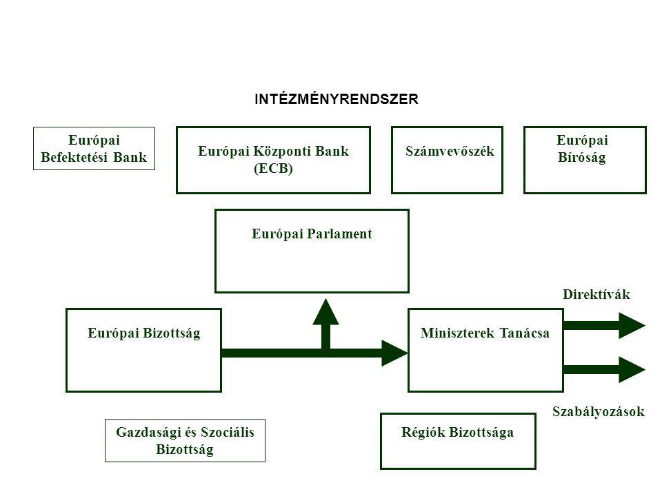 INTÉZMÉNYRENDSZER Európai Befektetési Bank Európai Parlament Számvevőszék Európai Bíróság Európai BizottságMiniszterek Tanácsa Gazdasági és Szociális