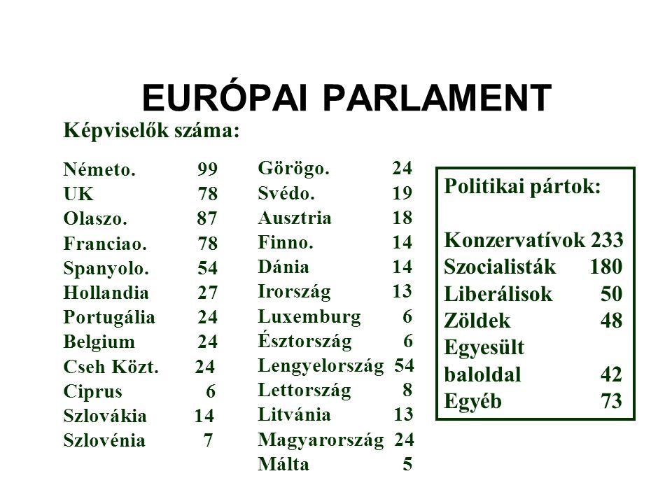 EURÓPAI PARLAMENT Képviselők száma: Németo.99 UK78 Olaszo. 87 Franciao.78 Spanyolo.54 Hollandia27 Portugália24 Belgium24 Cseh Közt. 24 Ciprus 6 Szlová