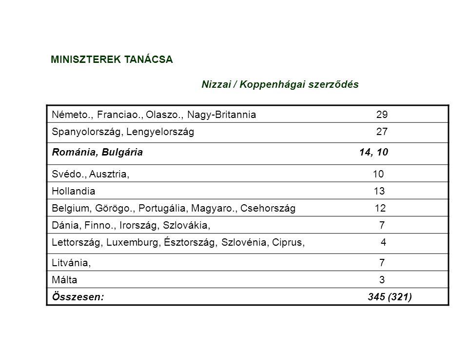 MINISZTEREK TANÁCSA Nizzai / Koppenhágai szerződés Németo., Franciao., Olaszo., Nagy-Britannia 29 Spanyolország, Lengyelország 27 Románia, Bulgária 14