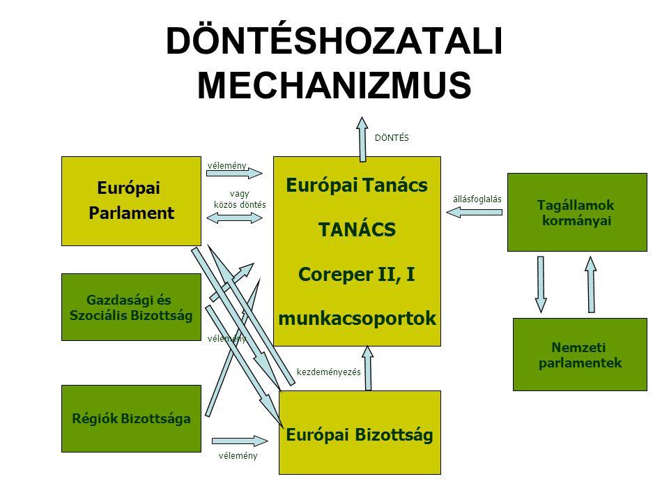 Európai Parlament DÖNTÉSHOZATALI MECHANIZMUS Gazdasági és Szociális Bizottság Régiók Bizottsága Európai Tanács TANÁCS Coreper II, I munkacsoportok Eur