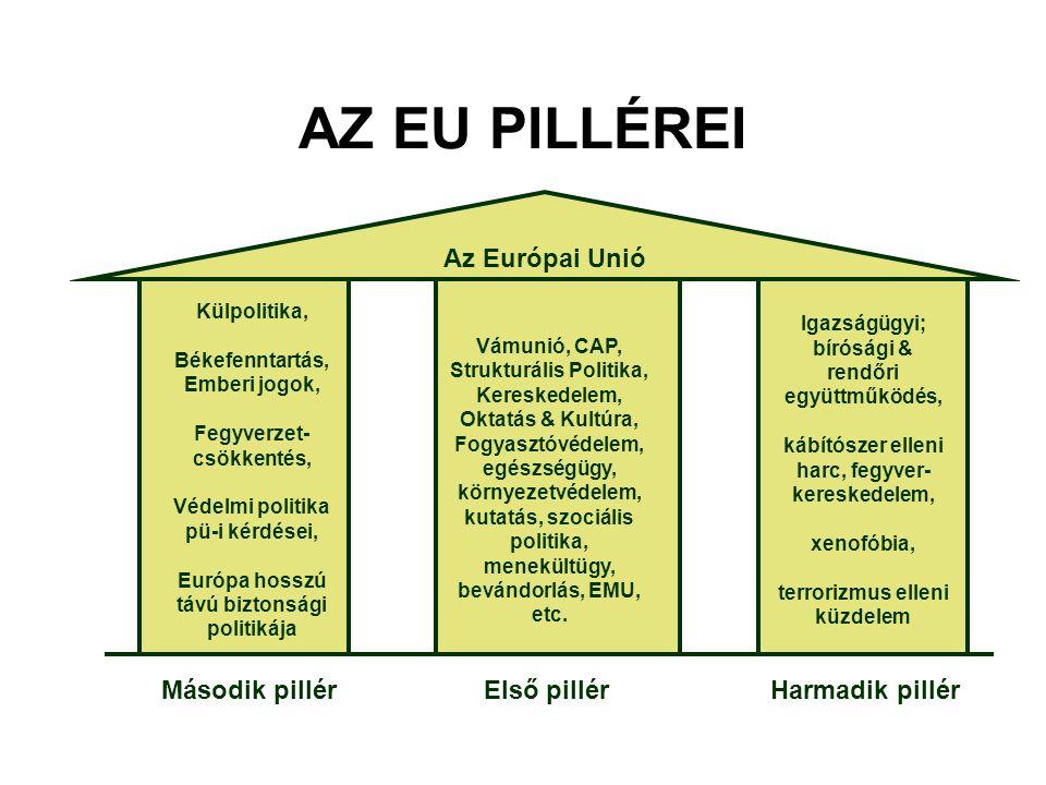 AZ EU PILLÉREI Első pillérMásodik pillérHarmadik pillér Vámunió, CAP, Strukturális Politika, Kereskedelem, Oktatás & Kultúra, Fogyasztóvédelem, egészs