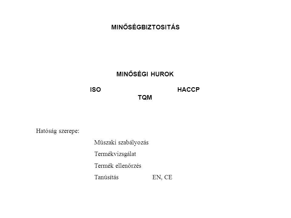MINŐSÉGBIZTOSITÁS MINŐSÉGI HUROK ISOHACCP TQM Hatóság szerepe: Műszaki szabályozás Termékvizsgálat Termék ellenőrzés TanúsításEN, CE