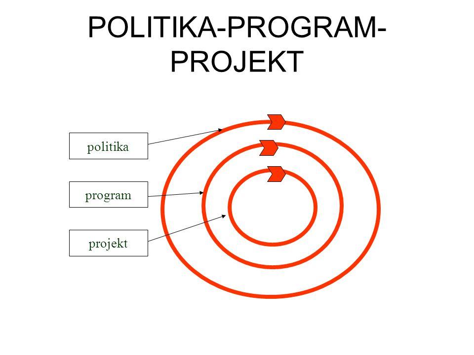 POLITIKA-PROGRAM- PROJEKT politika program projekt