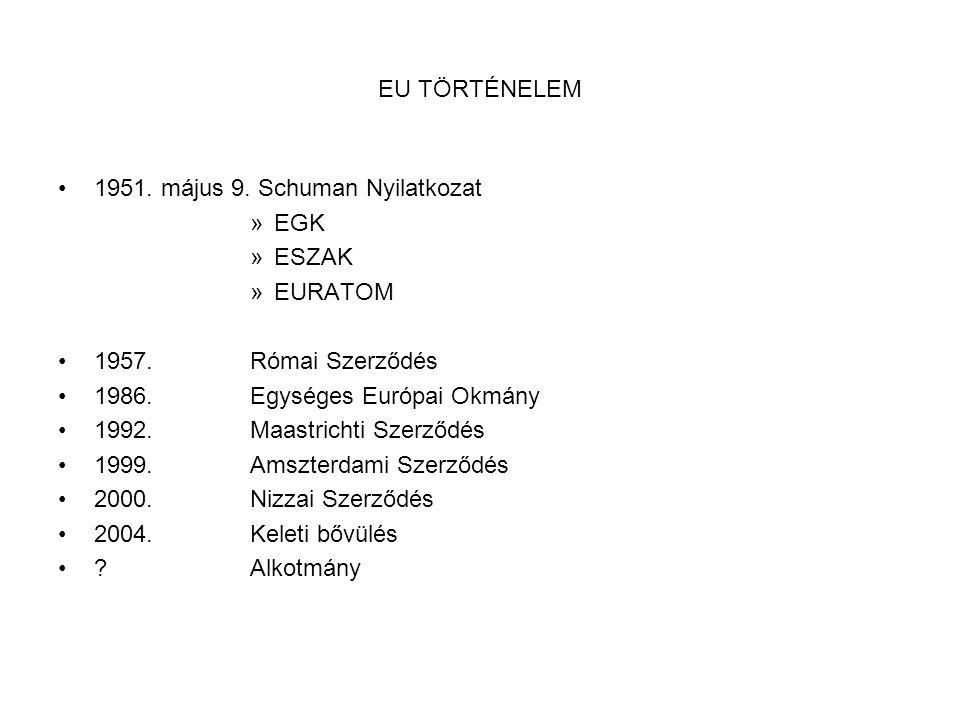 EU TÖRTÉNELEM •1951. május 9. Schuman Nyilatkozat »EGK »ESZAK »EURATOM •1957. Római Szerződés •1986.Egységes Európai Okmány •1992.Maastrichti Szerződé