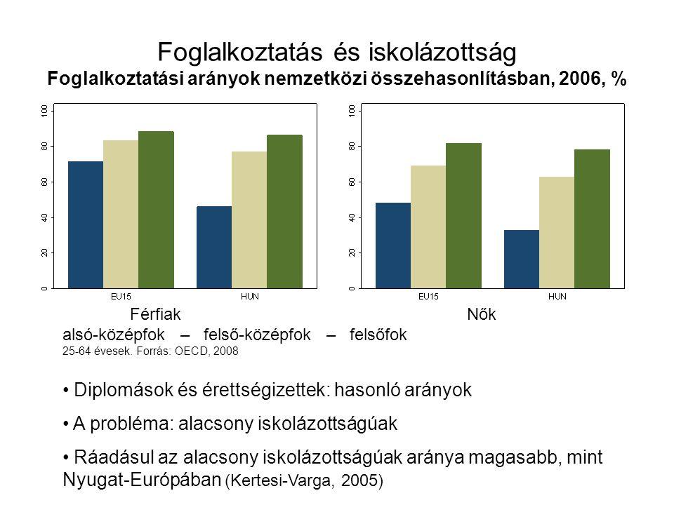Foglalkoztatás és iskolázottság A foglalkoztatási ráta változása Magyarországon Férfiak: 20-59, nők 20-54 éves korig.