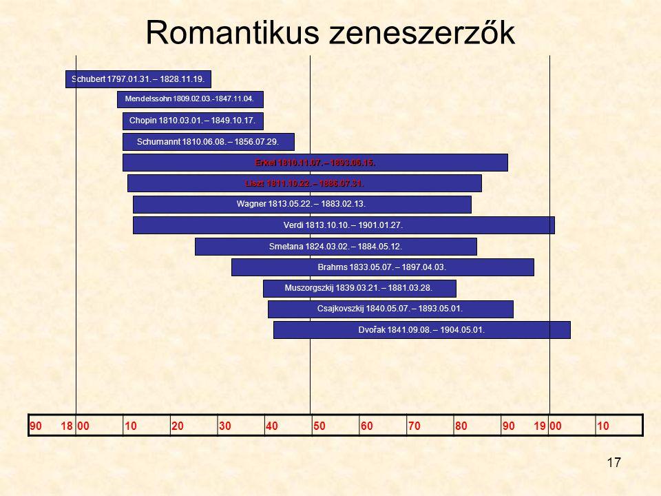 17 Romantikus zeneszerzők 90 1800102030405060708090 190010 Schubert 1797.01.31. – 1828.11.19. Mendelssohn 1809.02.03.-1847.11.04. Schumannt 1810.06.08