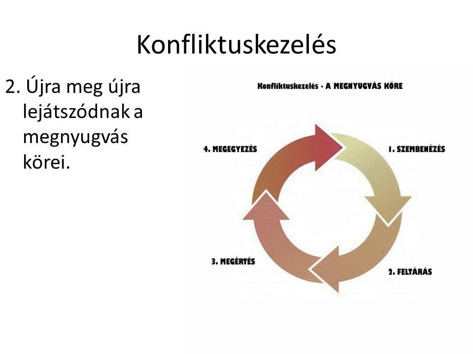 Konfliktuskezelés 2. Újra meg újra lejátszódnak a megnyugvás körei.
