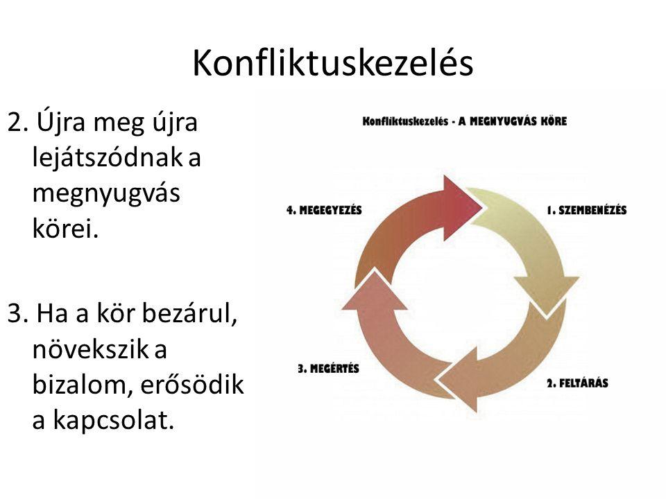 Konfliktuskezelés 2. Újra meg újra lejátszódnak a megnyugvás körei. 3. Ha a kör bezárul, növekszik a bizalom, erősödik a kapcsolat.