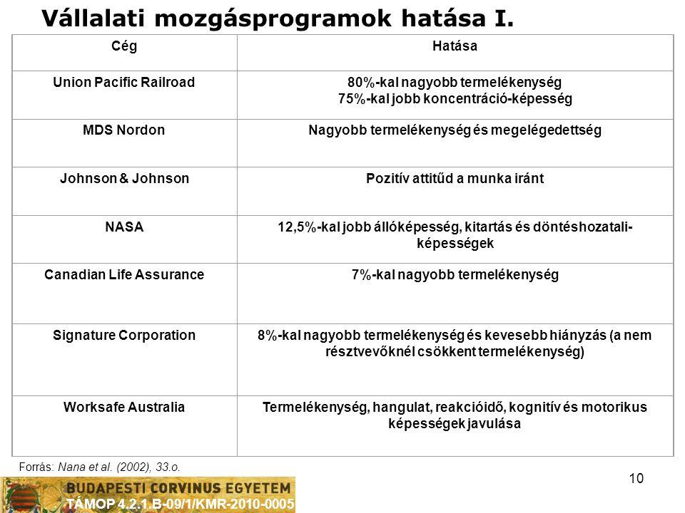 TÁMOP 4.2.1.B-09/1/KMR-2010-0005 10 CégHatása Union Pacific Railroad80%-kal nagyobb termelékenység 75%-kal jobb koncentráció-képesség MDS NordonNagyobb termelékenység és megelégedettség Johnson & JohnsonPozitív attitűd a munka iránt NASA12,5%-kal jobb állóképesség, kitartás és döntéshozatali- képességek Canadian Life Assurance7%-kal nagyobb termelékenység Signature Corporation8%-kal nagyobb termelékenység és kevesebb hiányzás (a nem résztvevőknél csökkent termelékenység) Worksafe AustraliaTermelékenység, hangulat, reakcióidő, kognitív és motorikus képességek javulása Forrás: Nana et al.