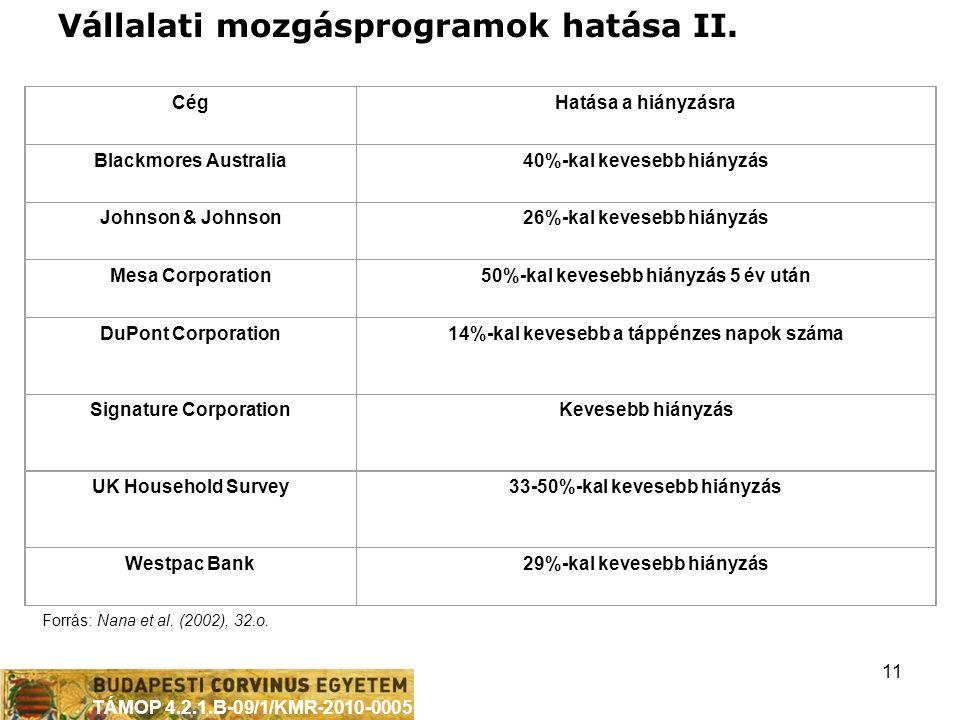 TÁMOP 4.2.1.B-09/1/KMR-2010-0005 11 CégHatása a hiányzásra Blackmores Australia40%-kal kevesebb hiányzás Johnson & Johnson26%-kal kevesebb hiányzás Mesa Corporation50%-kal kevesebb hiányzás 5 év után DuPont Corporation14%-kal kevesebb a táppénzes napok száma Signature CorporationKevesebb hiányzás UK Household Survey33-50%-kal kevesebb hiányzás Westpac Bank29%-kal kevesebb hiányzás Forrás: Nana et al.