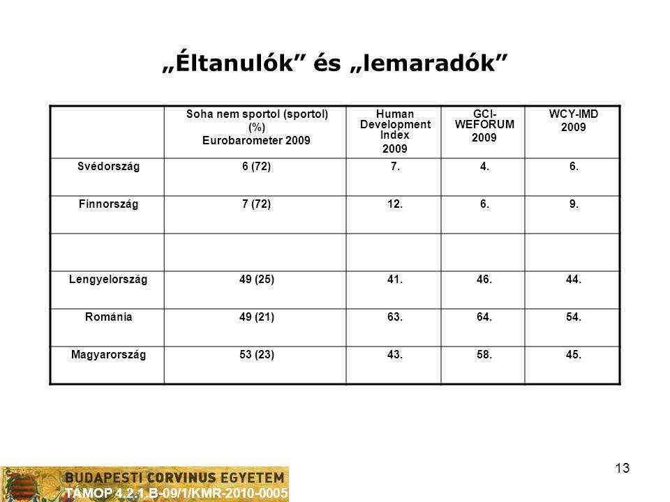 """TÁMOP 4.2.1.B-09/1/KMR-2010-0005 13 """"Éltanulók és """"lemaradók Soha nem sportol (sportol) (%) Eurobarometer 2009 Human Development Index 2009 GCI- WEFORUM 2009 WCY-IMD 2009 Svédország6 (72)7.4.6."""