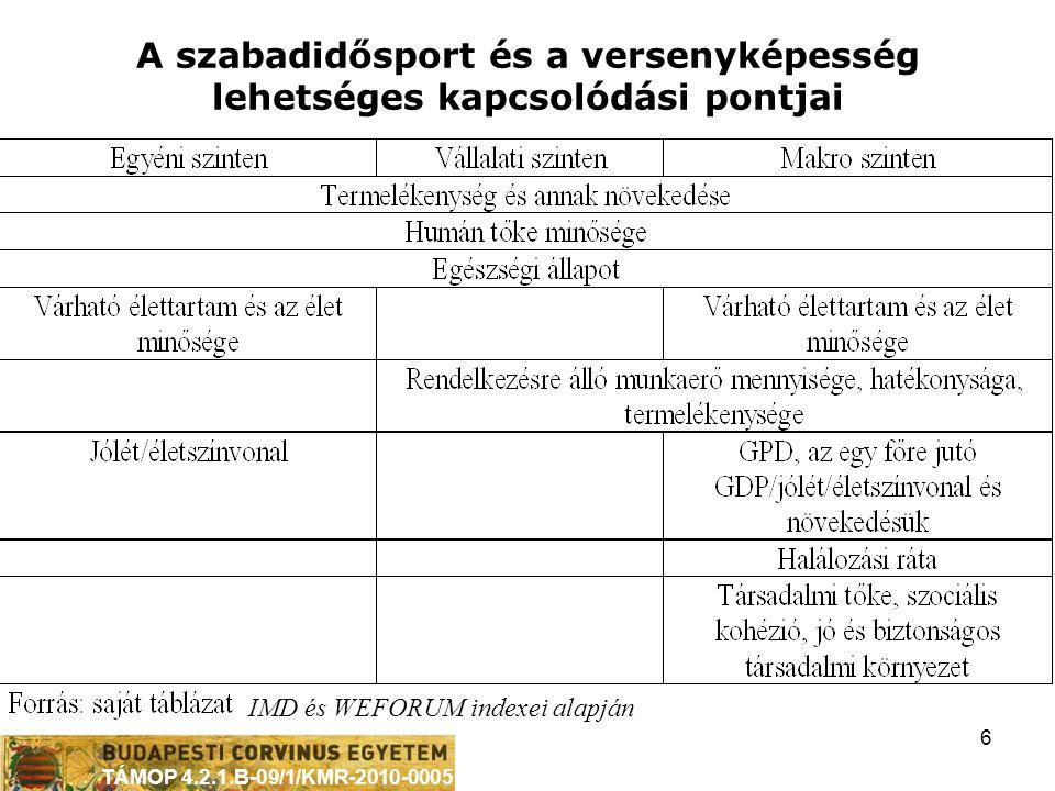 TÁMOP 4.2.1.B-09/1/KMR-2010-0005 6 A szabadidősport és a versenyképesség lehetséges kapcsolódási pontjai IMD és WEFORUM indexei alapján