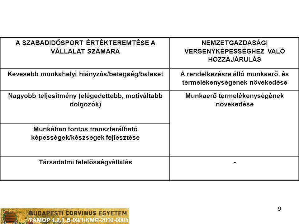 TÁMOP 4.2.1.B-09/1/KMR-2010-0005 9 A SZABADIDŐSPORT ÉRTÉKTEREMTÉSE A VÁLLALAT SZÁMÁRA NEMZETGAZDASÁGI VERSENYKÉPESSÉGHEZ VALÓ HOZZÁJÁRULÁS Kevesebb munkahelyi hiányzás/betegség/baleset A rendelkezésre álló munkaerő, és termelékenységének növekedése Nagyobb teljesítmény (elégedettebb, motiváltabb dolgozók) Munkaerő termelékenységének növekedése Munkában fontos transzferálható képességek/készségek fejlesztése Társadalmi felelősségvállalás-