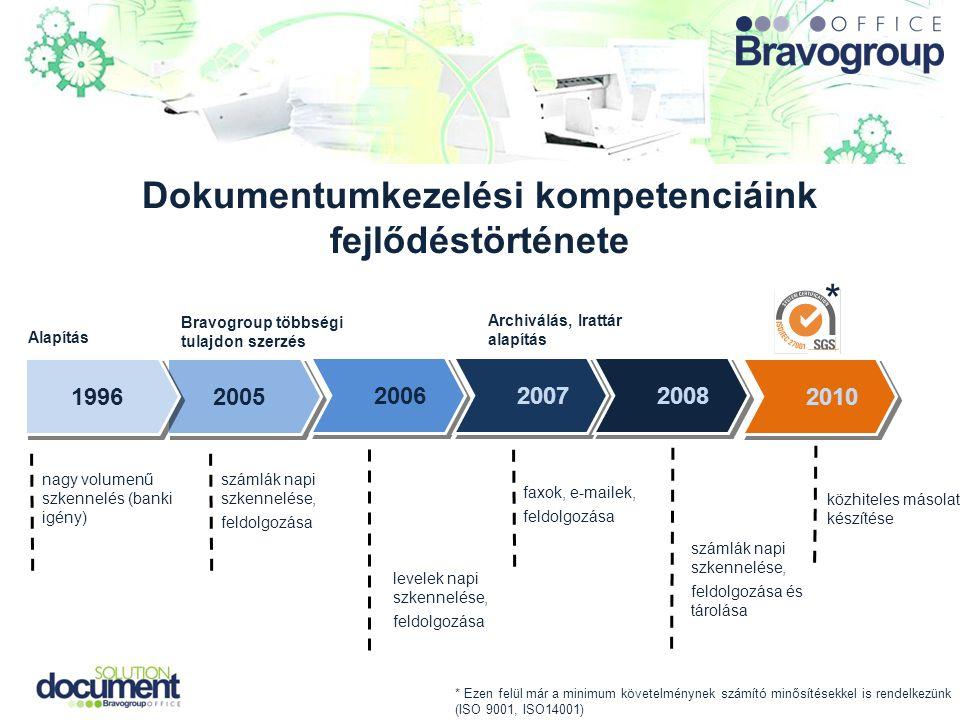Dokumentumkezelési kompetenciáink fejlődéstörténete Bravogroup többségi tulajdon szerzés számlák napi szkennelése, feldolgozása 2005 2006 2007 2008 20