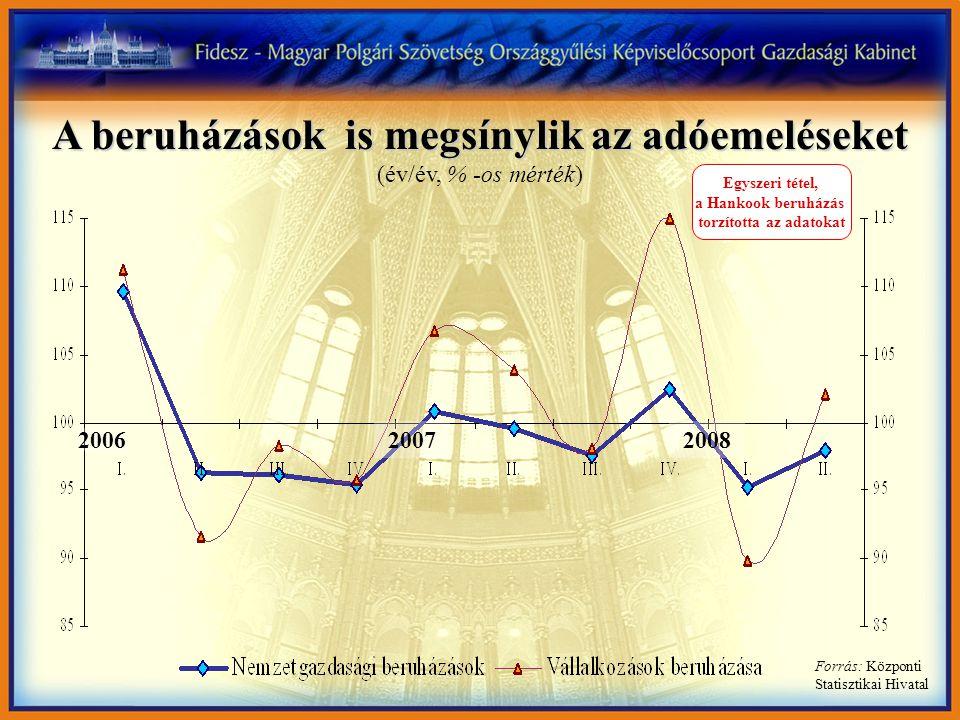A beruházások is megsínylik az adóemeléseket A beruházások is megsínylik az adóemeléseket (év/év, % -os mérték) Forrás: Központi Statisztikai Hivatal
