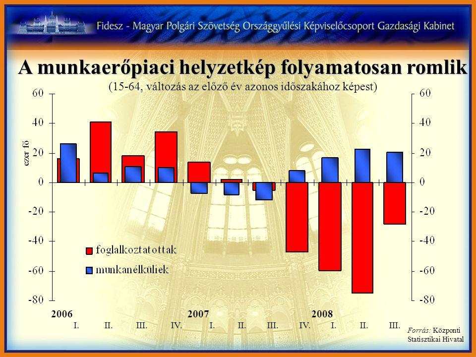 A munkaerőpiaci helyzetkép folyamatosan romlik A munkaerőpiaci helyzetkép folyamatosan romlik (15-64, változás az előző év azonos időszakához képest)