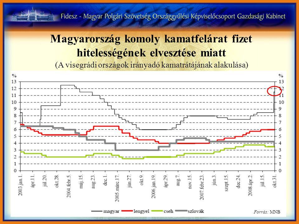 Forrás: MNB Magyarország komoly kamatfelárat fizet hitelességének elvesztése miatt (A visegrádi országok irányadó kamatrátájának alakulása)