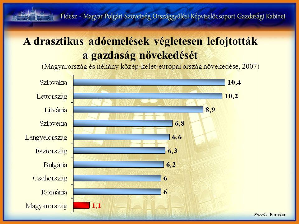 Forrás: Eurostat A drasztikus adóemelések végletesen lefojtották a gazdaság növekedését (Magyarország és néhány közép-kelet-európai ország növekedése,