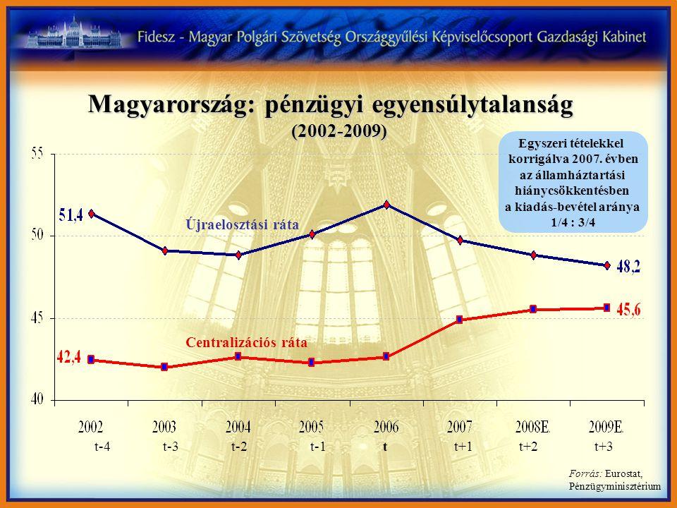 Forrás: Eurostat, Pénzügyminisztérium Magyarország: pénzügyi egyensúlytalanság Újraelosztási ráta Centralizációs ráta Egyszeri tételekkel korrigálva 2