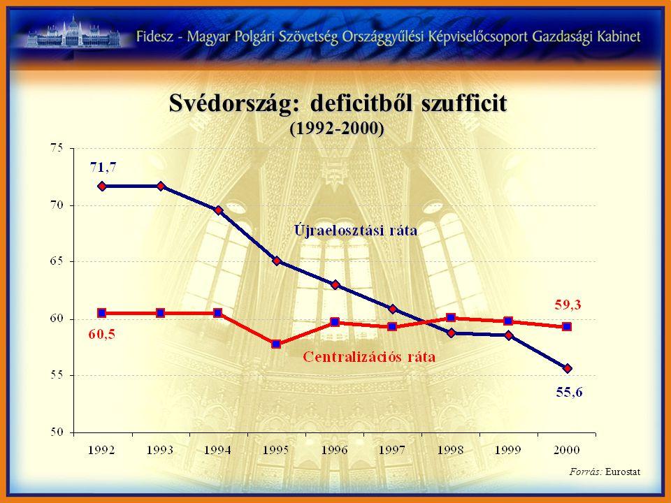 Forrás: Eurostat Svédország: deficitből szufficit (1992-2000)