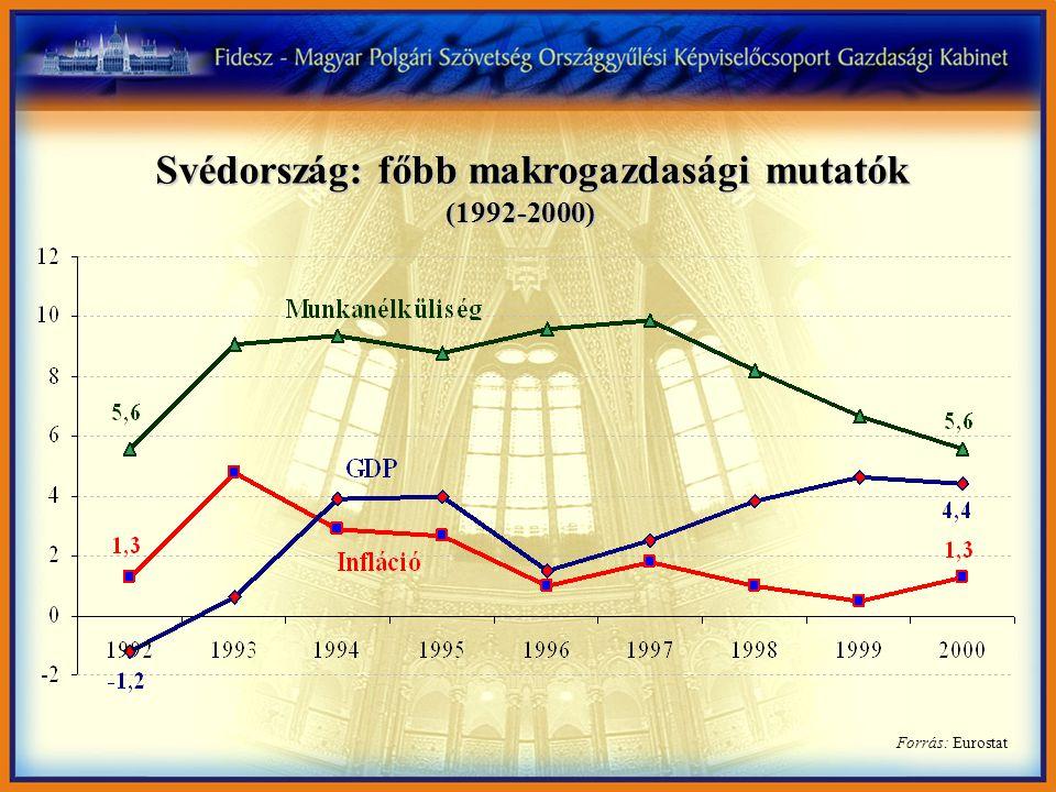 Forrás: Eurostat Svédország: főbb makrogazdasági mutatók (1992-2000)