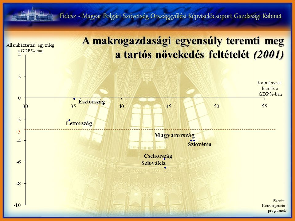 Államháztartási egyenleg a GDP %-ban Magyarország szembement a nemzetközi tendenciákkal – hatalmas hiányt halmozott föl (2002-2006) Kormányzati kiadás a GDP %-ban Forrás: Konvergencia- programok Észtország Lettország Szlovákia Csehország Magyarország Szlovénia -3