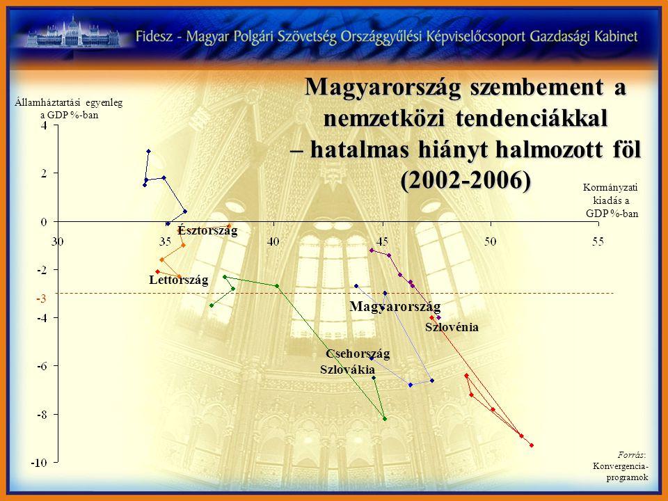Magyarországnál csak a háborúban álló Libanonnak volt magasabb az államháztartási hiánya 2006-ban Forrás: Konvergencia- programok Kormányzati kiadás a GDP %-ban Észtország Lettország Szlovákia Csehország Szlovénia Magyarország Államháztartási egyenleg a GDP %-ban -3