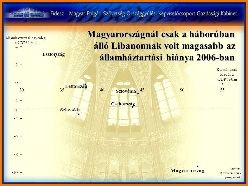 Magyarországnál csak a háborúban álló Libanonnak volt magasabb az államháztartási hiánya 2006-ban Forrás: Konvergencia- programok Kormányzati kiadás a