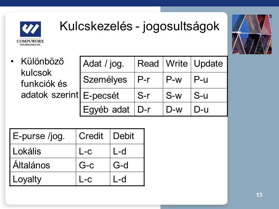 13 Kulcskezelés - jogosultságok •Különböző kulcsok funkciók és adatok szerint Adat / jog.ReadWriteUpdate SzemélyesP-rP-wP-u E-pecsétS-rS-wS-u Egyéb ad