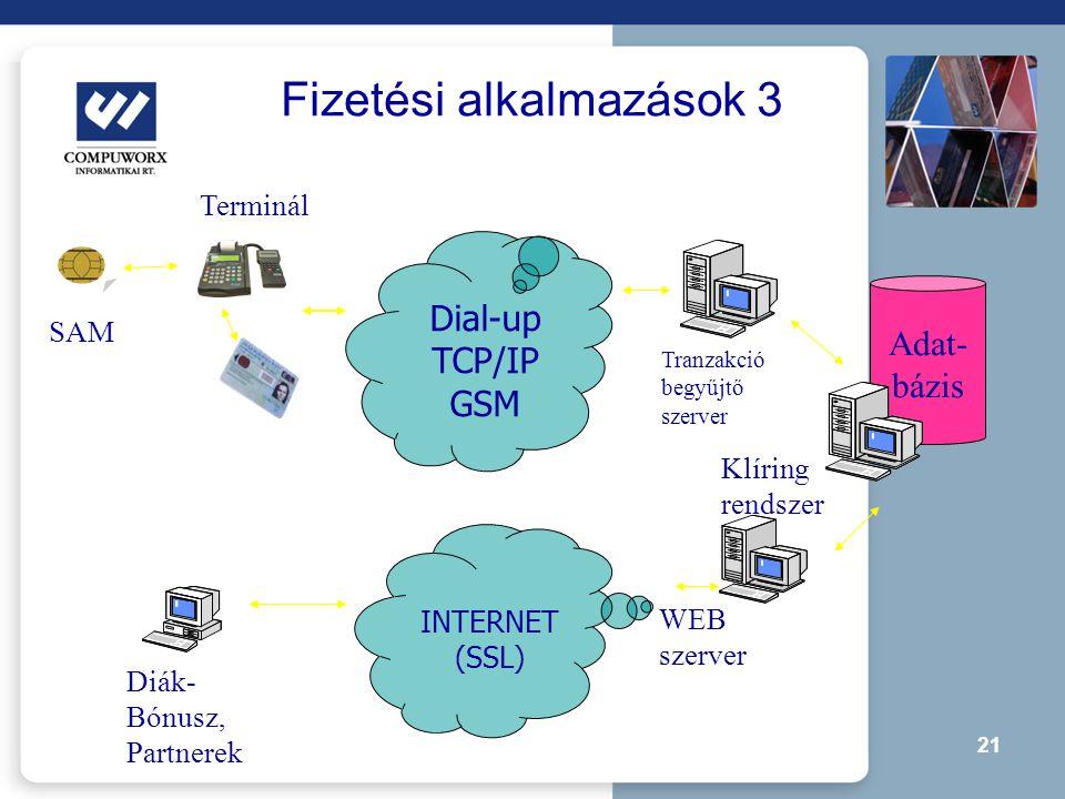 21 Fizetési alkalmazások 3 WEB szerver INTERNET (SSL) Diák- Bónusz, Partnerek Dial-up TCP/IP GSM SAM Terminál Tranzakció begyűjtő szerver Adat- bázis