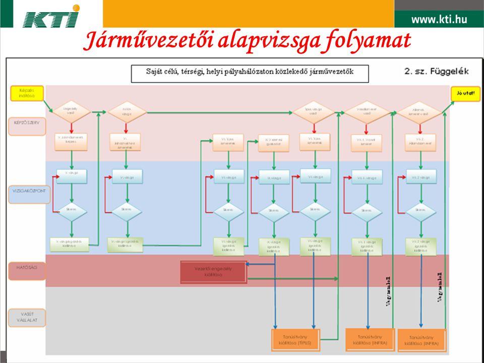 VASÚTI VIZSGAKÖZPONT Járművezetői alapvizsga folyamat