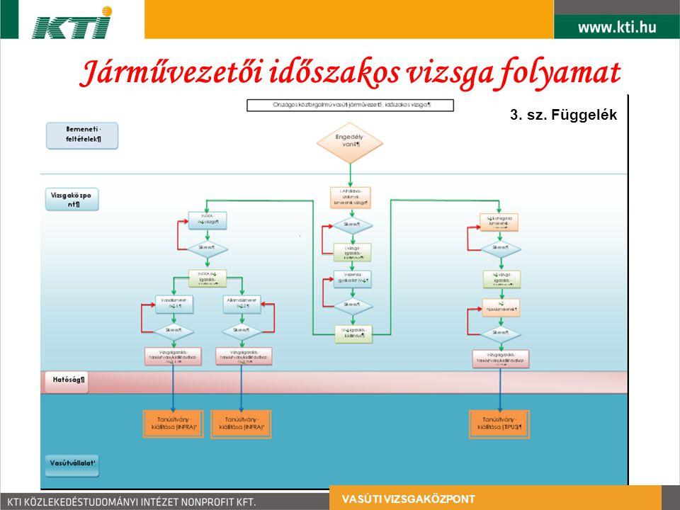 Járművezetői időszakos vizsga folyamat VASÚTI VIZSGAKÖZPONT 3. sz. Függelék