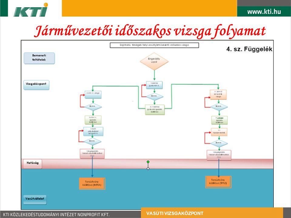 Járművezetői időszakos vizsga folyamat 4. sz. Függelék VASÚTI VIZSGAKÖZPONT