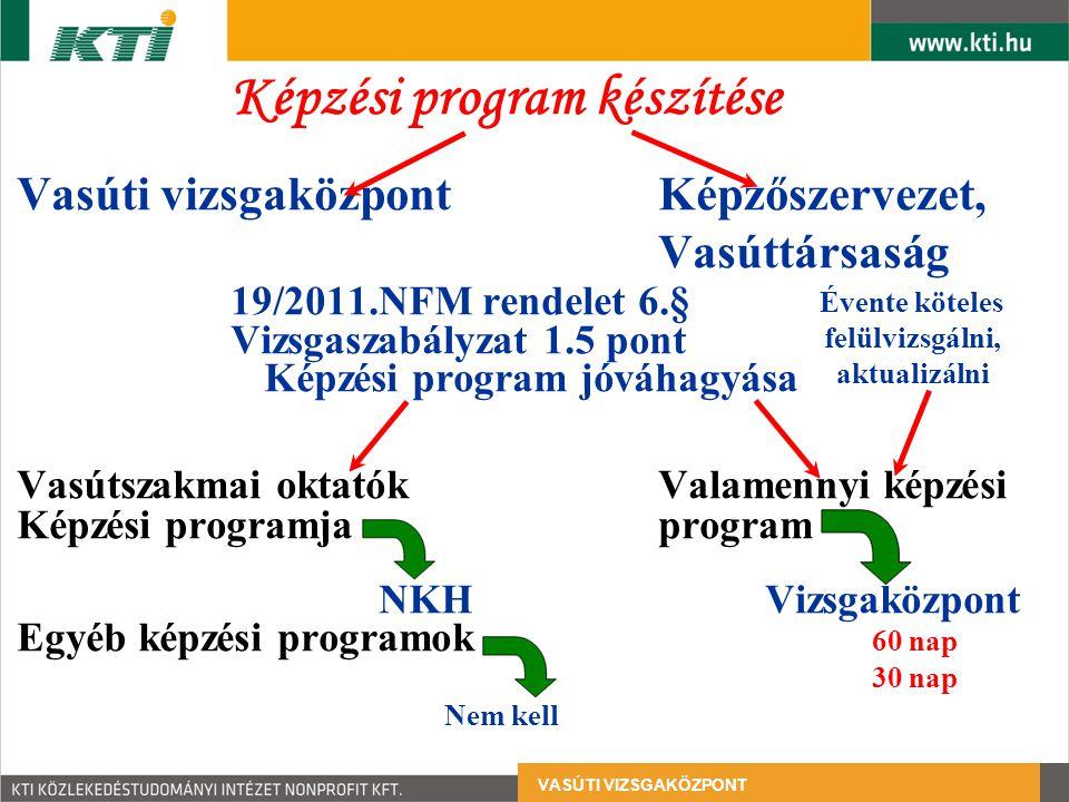 Képzési program készítése Vasúti vizsgaközpontKépzőszervezet, Vasúttársaság 19/2011.NFM rendelet 6.§ Vizsgaszabályzat 1.5 pont Képzési program jóváhagyása Vasútszakmai oktatókValamennyi képzési Képzési programjaprogram NKHVizsgaközpont Egyéb képzési programok 60 nap 30 nap Nem kell Évente köteles felülvizsgálni, aktualizálni VASÚTI VIZSGAKÖZPONT