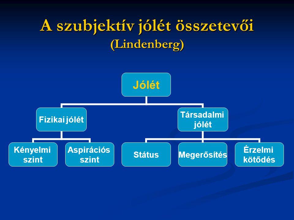 A szubjektív jólét összetevői (Lindenberg) Jólét Fizikai jólét Kényelmi szint Aspirációs szint Társadalmi jólét StátusMegerősítés Érzelmi kötődés