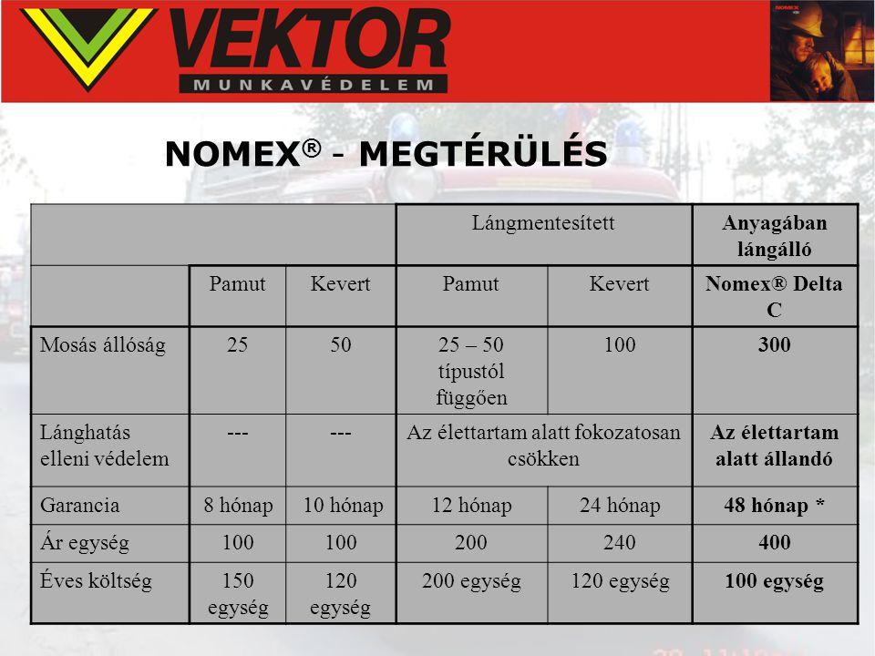 NOMEX ® - MEGTÉRÜLÉS LángmentesítettAnyagában lángálló PamutKevertPamutKevertNomex® Delta C Mosás állóság255025 – 50 típustól függően 100300 Lánghatás