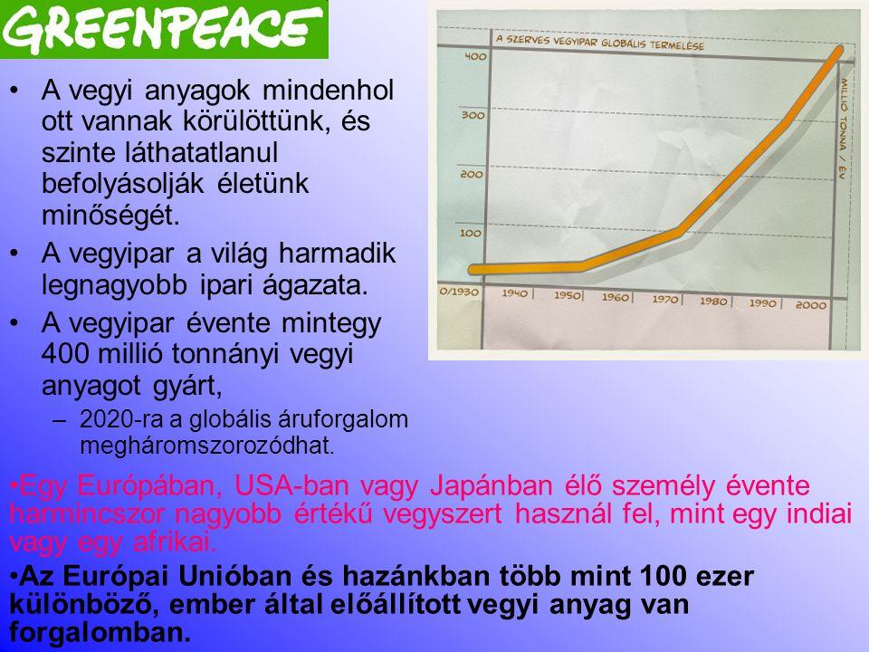 A gyermekekbe bejutó szennyezés a TDI százalékában PC bontó Jávor, Fehér Ház Lakás II.Lakás III.Autó bevitel TDI %-a 13kg-os Cr 9641464234 Pb 155264510 PCB 101 4,8 PCB 118 4,6 PCB 153 4,4 PCB 138 5,6 Szumma PCB(28-180): 2,3 DecaBDE 1,7 o,p'–DDT 0,02 DEP 1,10,20,00,20,1 DIBP 1,2 0,62,21,7 DBP 8,62,00,32,70,7 BBP 0,0 DEHP 13,512,44,15,08,7 DOP 0,30,10,00,1 Szumma ftalát (BBP, DBP, DEHP) 22,214,44,47,79,4