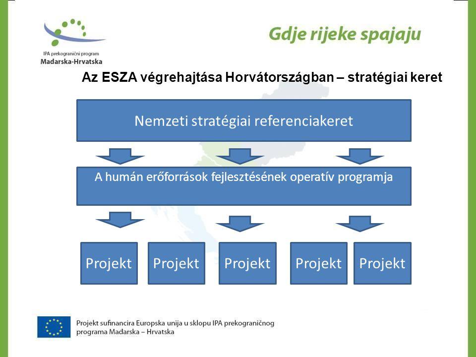 Az ESZA végrehajtása Horvátországban – stratégiai keret Nemzeti stratégiai referenciakeret A humán erőforrások fejlesztésének operatív programja Proje