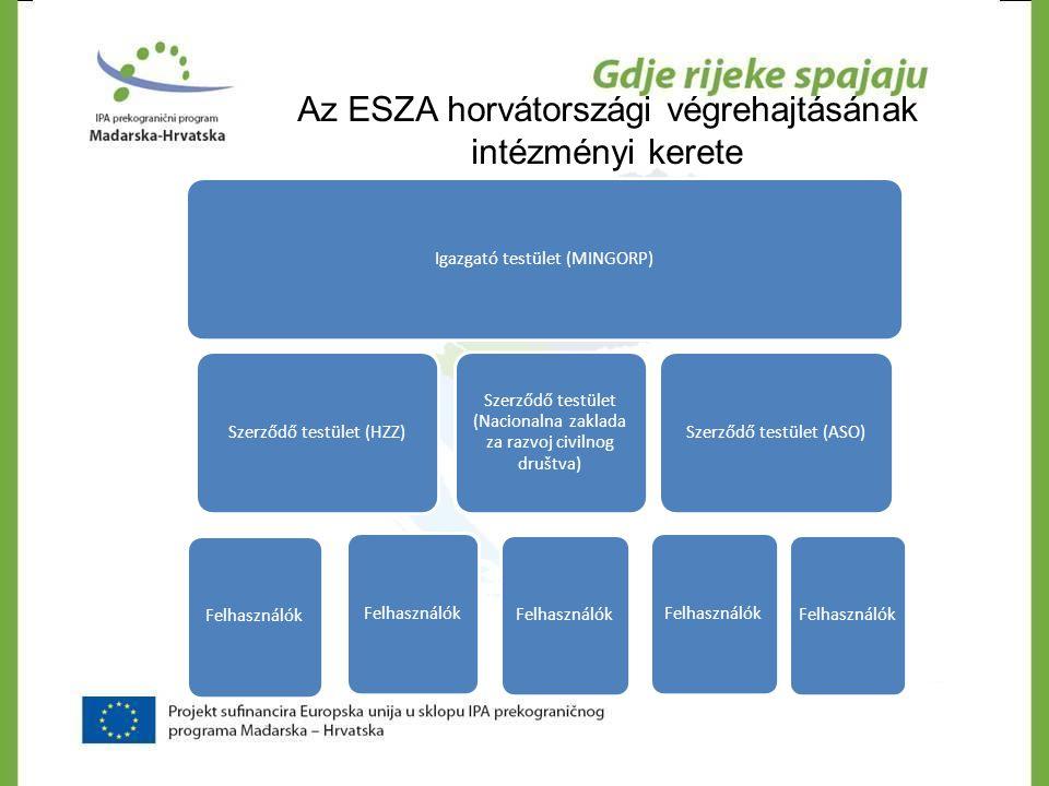 Az ESZA horvátországi végrehajtásának intézményi kerete Igazgató testület (MINGORP)Szerződő testület (HZZ) Felhasználók Szerződő testület (Nacionalna
