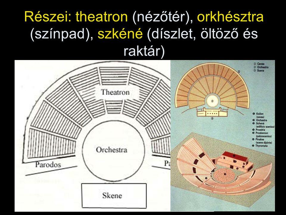 Részei: theatron (nézőtér), orkhésztra (színpad), szkéné (díszlet, öltöző és raktár)
