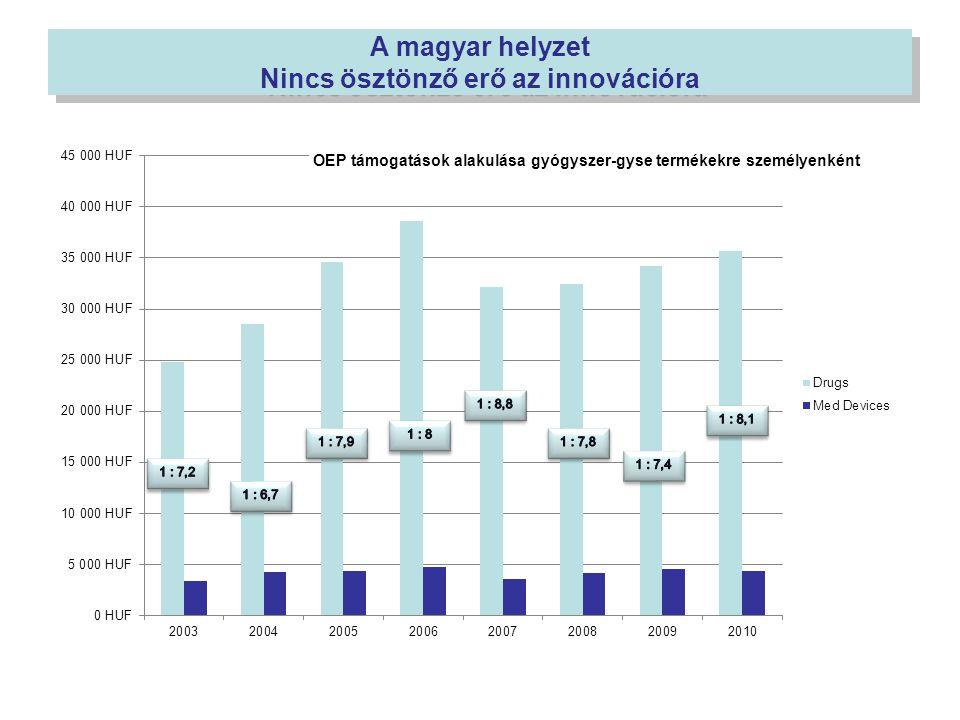 A magyar helyzet Nincs ösztönző erő az innovációra