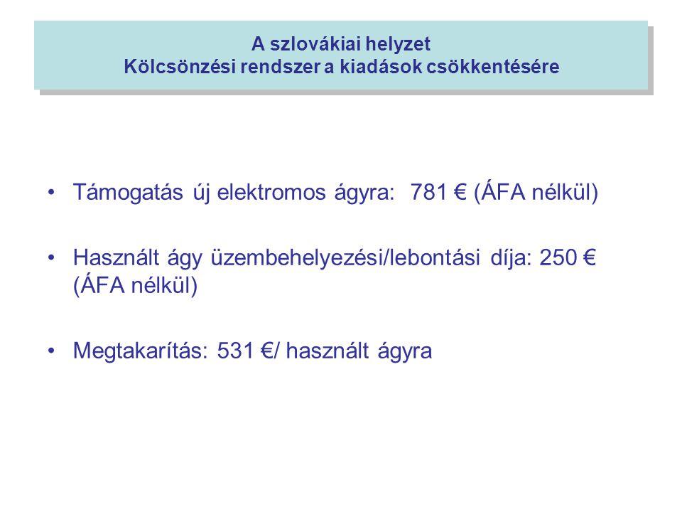 A szlovákiai helyzet Kölcsönzési rendszer a kiadások csökkentésére •Támogatás új elektromos ágyra: 781 € (ÁFA nélkül) •Használt ágy üzembehelyezési/lebontási díja: 250 € (ÁFA nélkül) •Megtakarítás: 531 €/ használt ágyra