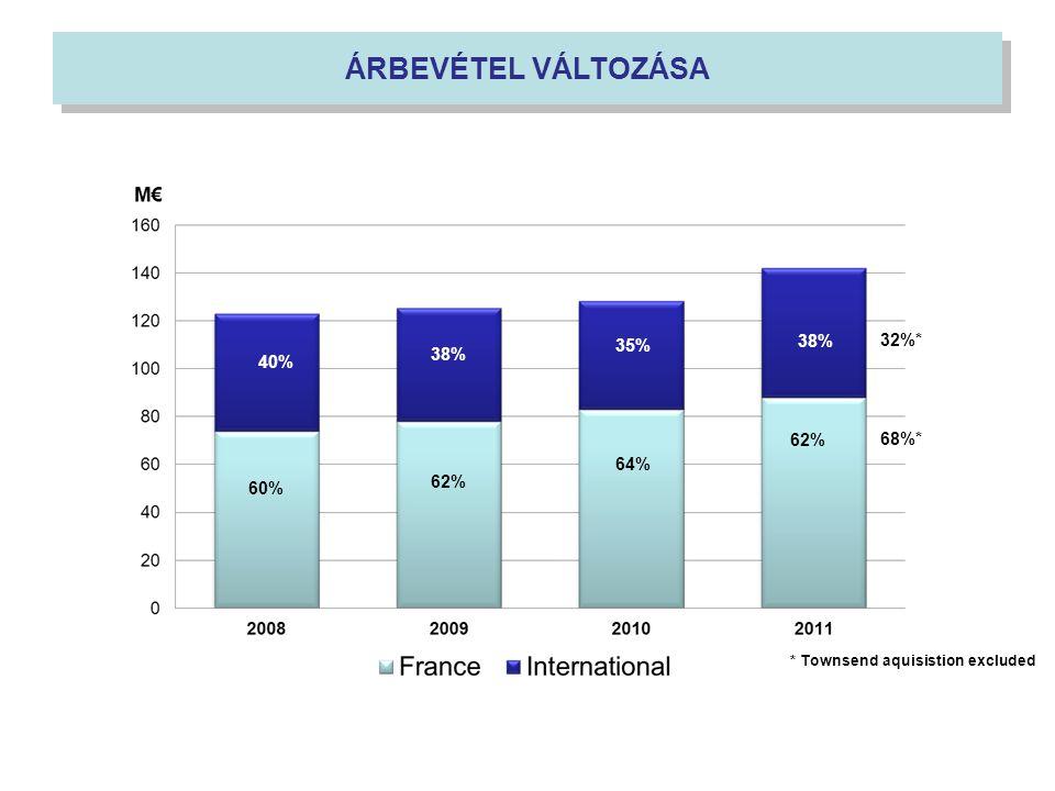 60% 62% 64% 62% 68%* 40% 38% 35% 38% 32%* * Townsend aquisistion excluded ÁRBEVÉTEL VÁLTOZÁSA