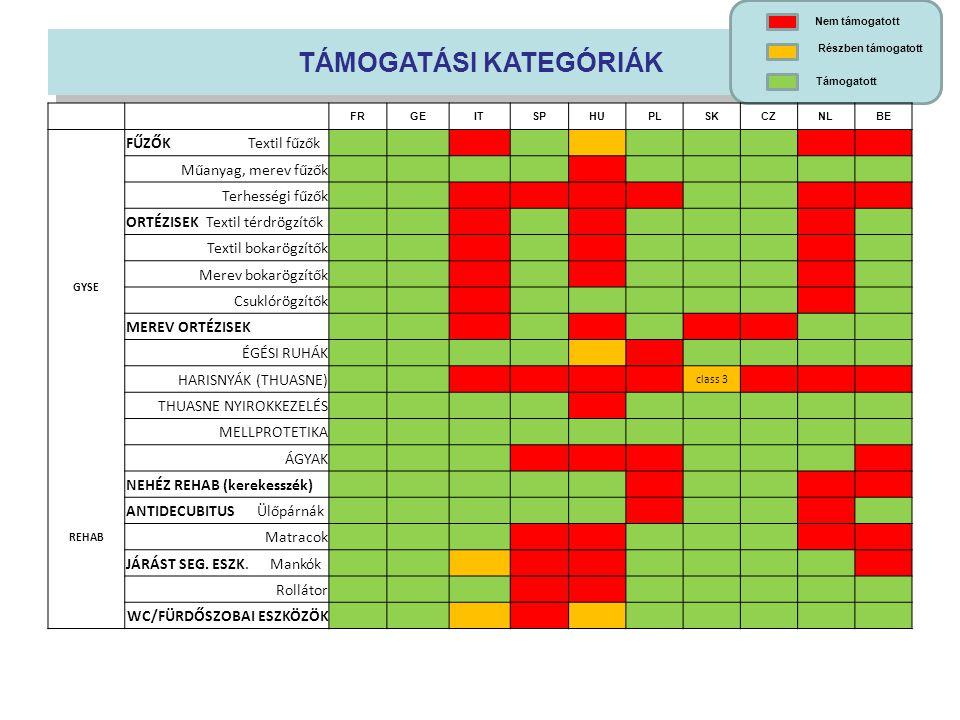 Egészségügyi kiadások Gyógyszer: 127€ GYSE: 16€ Gyógyszer: 127€ GYSE: 16€