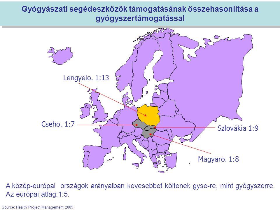 Gyógyászati segédeszközök támogatásának összehasonlítása a gyógyszertámogatással A közép-európai országok arányaiban kevesebbet költenek gyse-re, mint gyógyszerre.