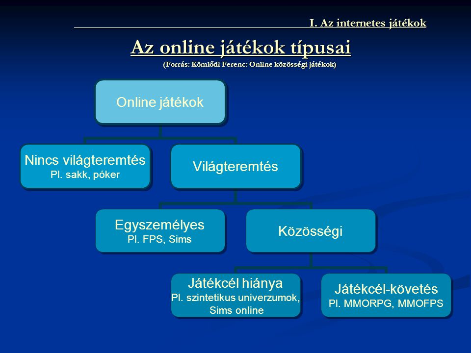 I.Az internetes játékok I.