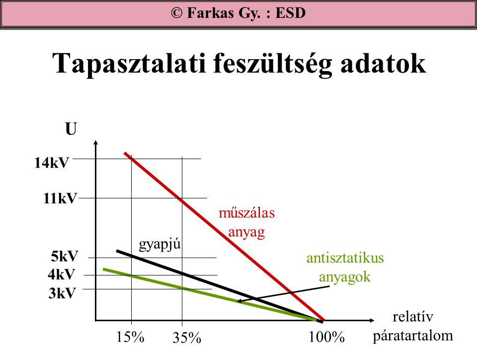 Tapasztalati feszültség adatok © Farkas Gy. : ESD relatív páratartalom 100% 35% 15% 14kV U 11kV 3kV 4kV 5kV műszálas anyag gyapjú antisztatikus anyago