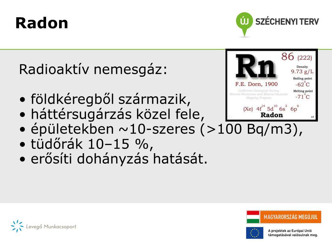 Radon Radioaktív nemesgáz: • földkéregből származik, • háttérsugárzás közel fele, • épületekben ~10-szeres (>100 Bq/m3), • tüdőrák 10–15 %, • erősíti dohányzás hatását.